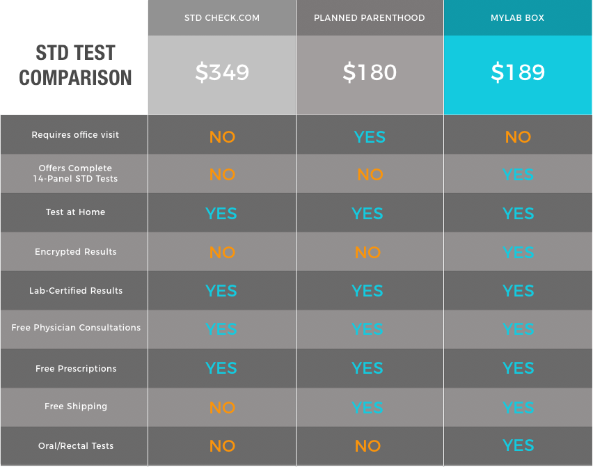 How Much Do Std Tests Cost