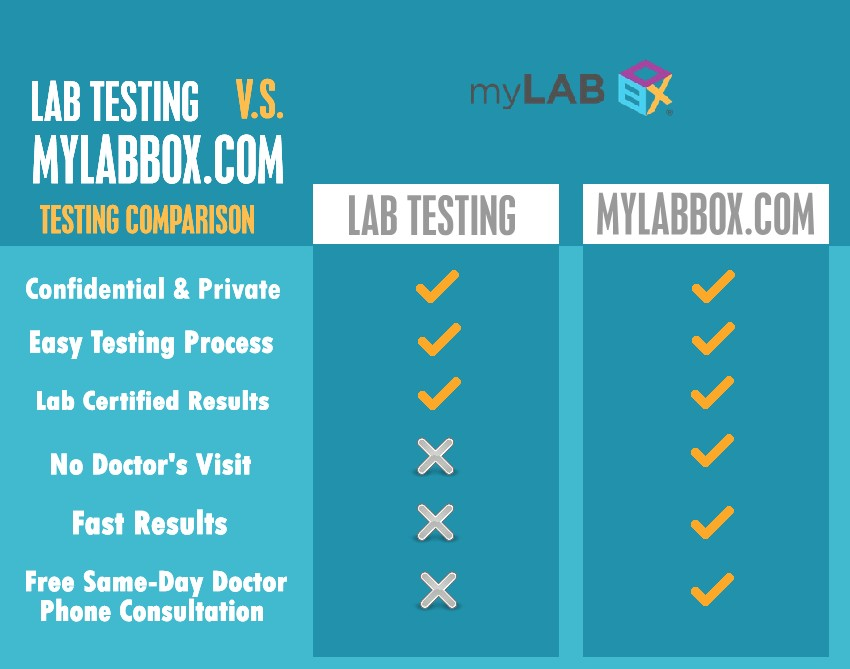 Lab Certified Home STD Test